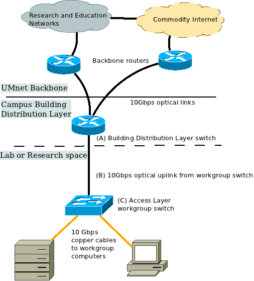 10 gigabit ethernet (10gbe) connections u m information and network device capabilities needed at each layer at Computer Access Layer Switch Diagram