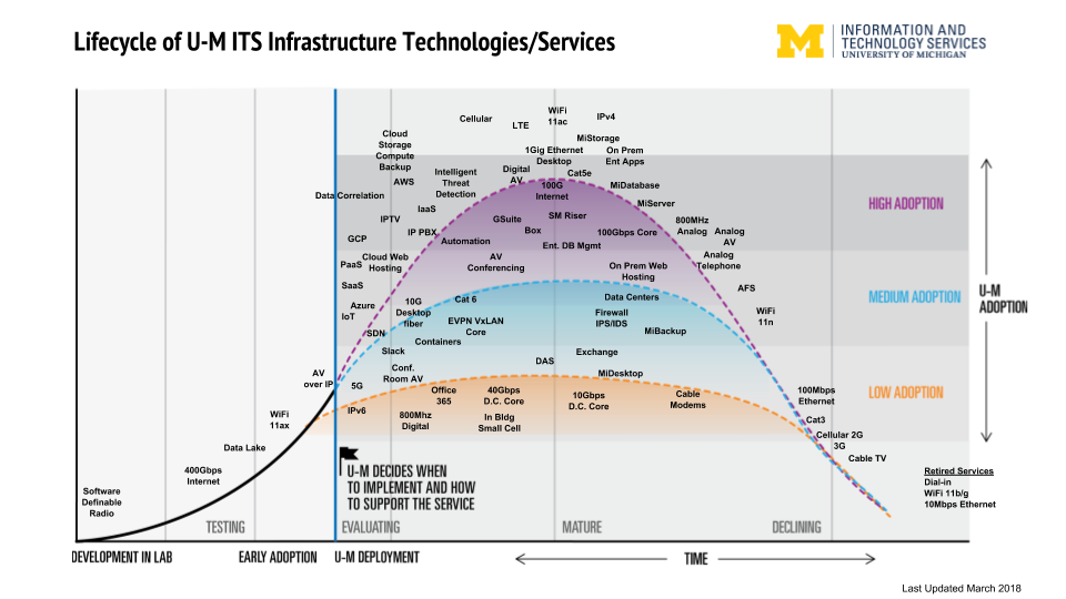 Infrastructure Technologies Services Life Cycle U M