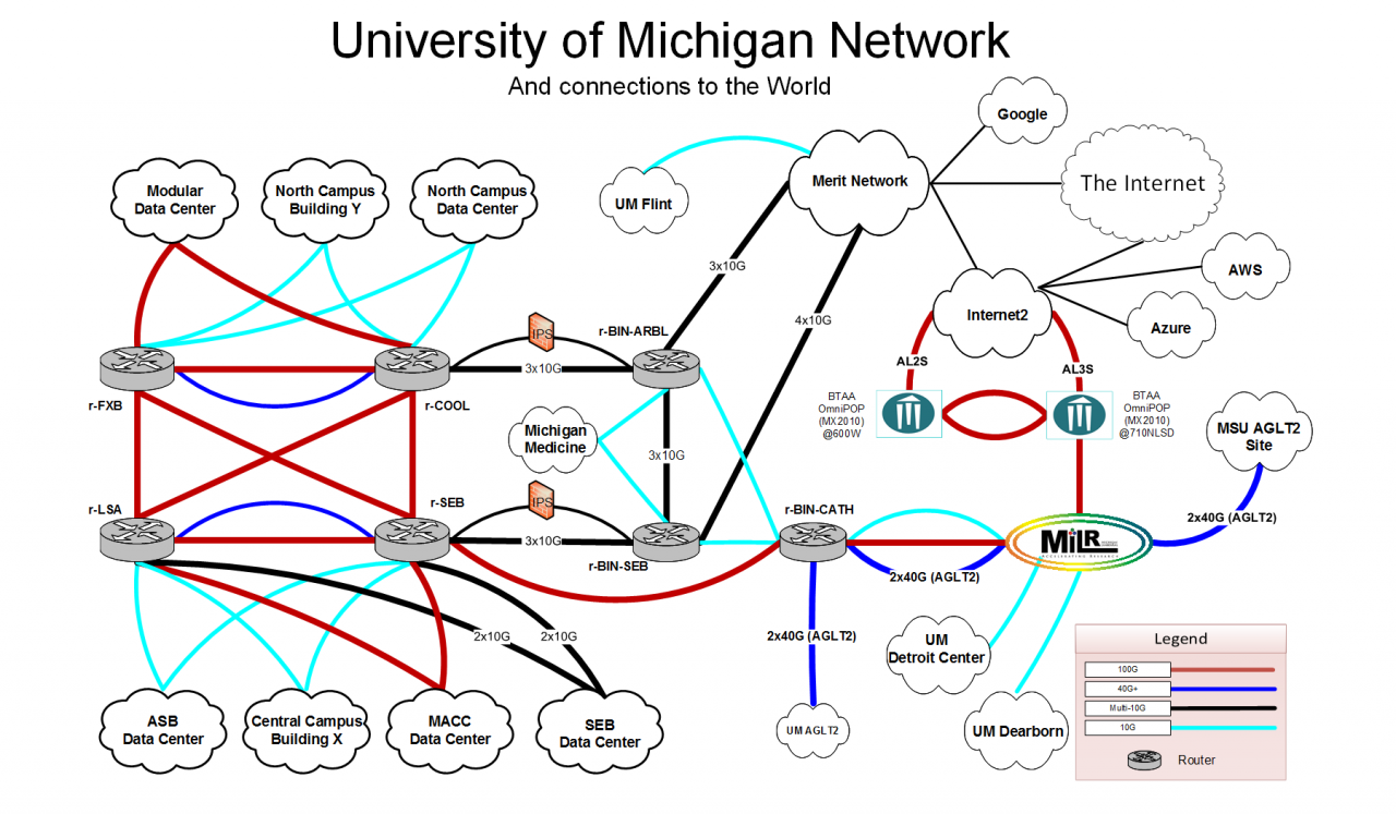 U-M Network Diagram