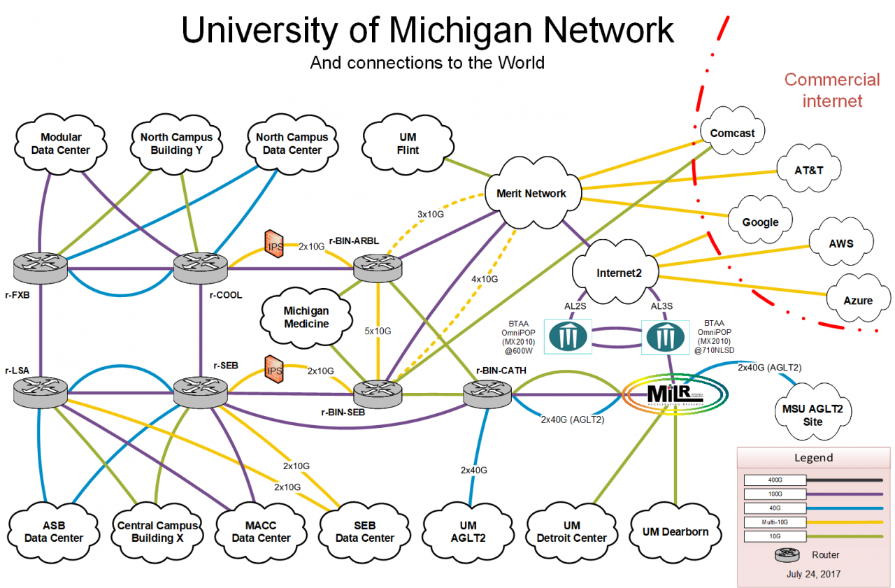 U M Campus Network Diagram Description Information And Set Up Wireless Printer Technology Services