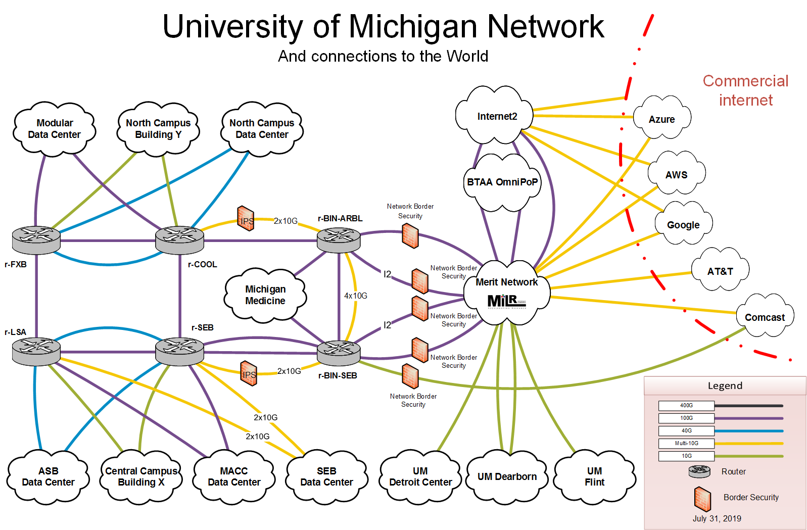 U-M Campus Network Diagram