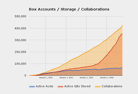 M+Box Accounts/Storage/Collaborations Graph