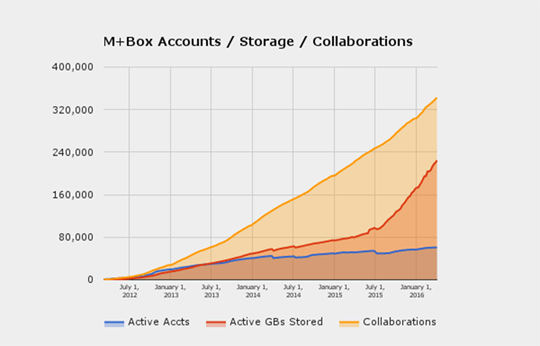 M+Box Accounts, Storage, and Collaborations Graph