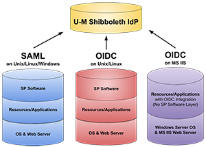 Technology stack diagram showing how Shibboleth identity provider interacts with OIDC and SAML