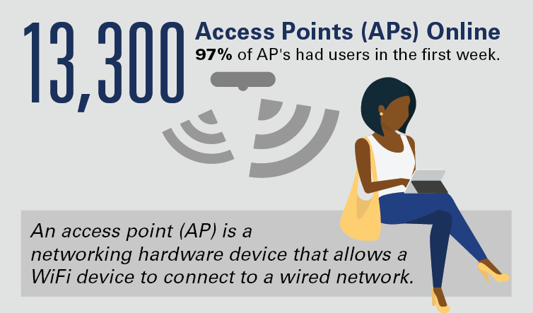 WiFi / U-M Information and Technology Services